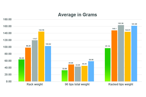Biotix Rack Weight Comparison