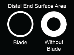 Technology-Blade-Distal-End-Surface-Area