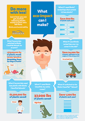 Biotix Sustainability Infographic